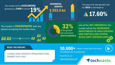 Technavio has announced its latest market research report titled global data center IT infrastructure market 2019-2023. (Graphic: Business Wire)