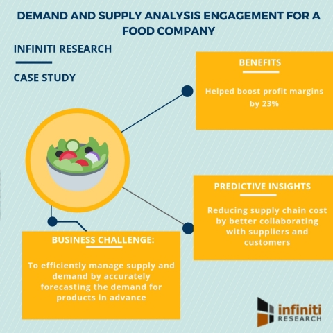 Demand and supply analysis engagement for a food company (Graphic: Business Wire)