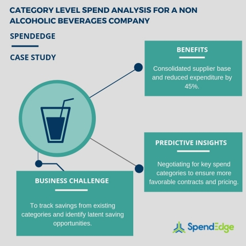 Category level spend analysis for a non alcoholic beverages company. (Graphic: Business Wire)