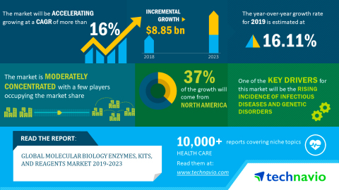 Technavio has announced its latest market research report titled global molecular biology enzymes kits and reagents market 2019-2023. (Graphic: Business Wire)