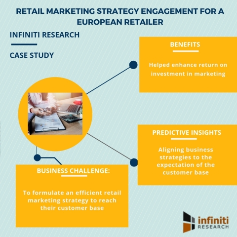 Retail marketing strategy engagement for a European retailer (Graphic: Business Wire)