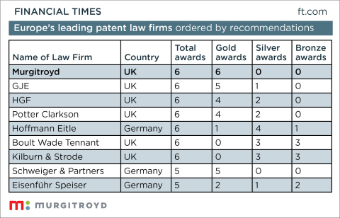 Murgitroyd Sweeps Gold in All Six Sectors as Europe's Leading Patent Law Firm (Photo: Business Wire)