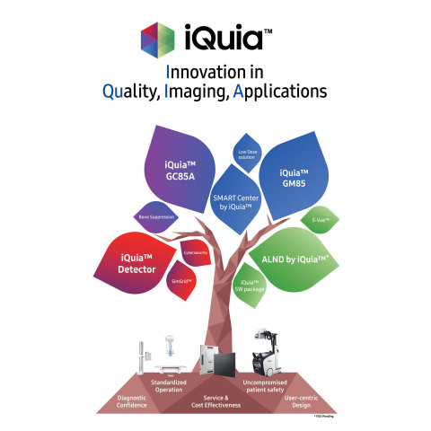 Samsung is launching iQuia™, a new digital radiography platform of premium products and technologies that improves the healthcare experience in clinical daily practices through innovations in quality, imaging, and applications, at AHRA 2019. (Graphic: Business Wire)