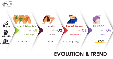 The Evolution and Trends of Underwear (Graphic: Business Wire)