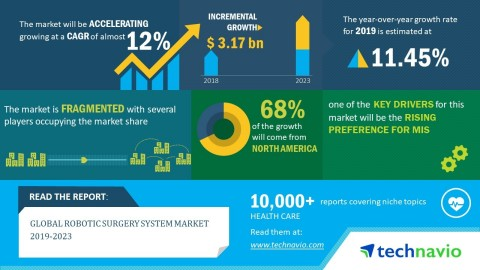 Technavio has announced its latest market research report titled global robotic surgery system market 2019-2023. (Graphic: Business Wire)