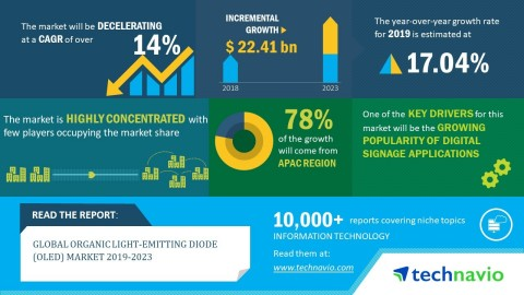 Technavio has announced its latest market research report titled global organic light-emitting diode (OLED) market 2019-2023. (Graphic: Business Wire)