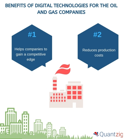 Benefits of Digital Technologies for the Oil and Gas Companies (Graphic: Business Wire)