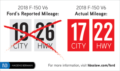 Hagens Berman's class-action lawsuit against Ford alleges the automaker falsified test results used to calculate fuel economy ratings, therefore costing F-150 owners more in fuel. (Graphic: Business Wire)