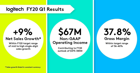 Logitech delivers a strong start to Fiscal Year 2020 with robust sales and profit growth. (Graphic: Business Wire)