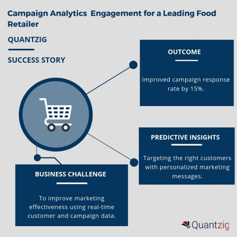 Campaign Analytics Engagement for a Leading Food Retailer (Graphic: Business Wire)