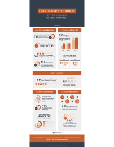 GreatHorn 2019 Email Security Benchmark Survey Infographic (Graphic: Business Wire)