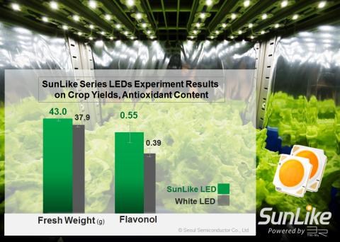 Résultats des expériences sur les LED de la série SunLike sur le rendement des cultures et teneur en antioxydants (Graphique : Business Wire)
