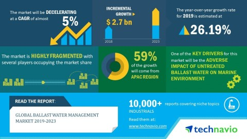 Technavio has announced its latest market research report titled global ballast water management market 2019-2023. (Graphic: Business Wire)