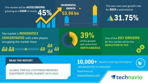 Technavio has announced its latest market research report titled global virtual customer premises equipment (vCPE) market 2019-2023. (Graphic: Business Wire)