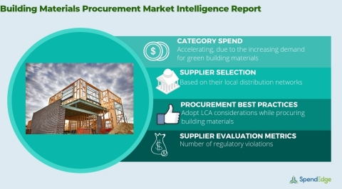 Global Building Materials Market - Procurement Intelligence Report. (Graphic: Business Wire)