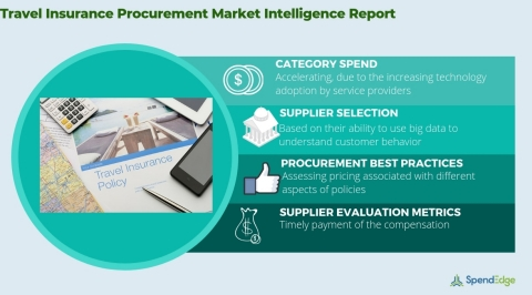 Global Travel Insurance Industry - Procurement Market Intelligence Report. (Graphic: Business Wire)