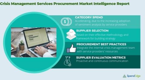 Global Crisis Management Services Market - Procurement Market Report. (Graphic: Business Wire)