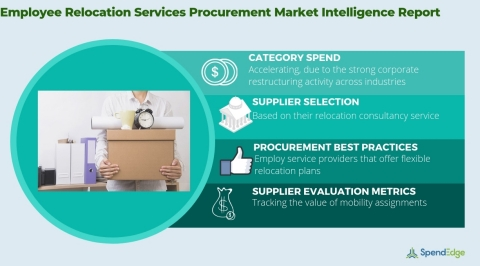 Global Employee Relocation Services Industry - Procurement Market Intelligence Report. (Graphic: Business Wire)