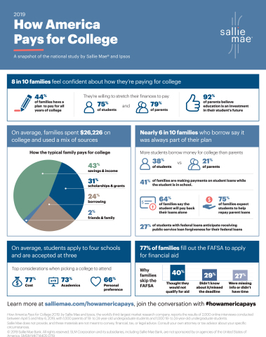 """Sallie Mae: """"How America Pays for College"""" 2019 Infographic (Graphic: Business Wire)"""