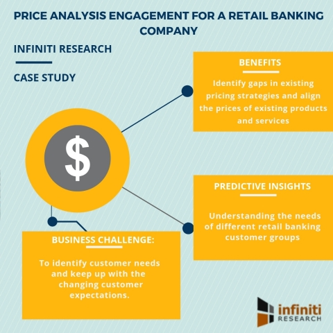 Banking industry price analysis solution for a retail banking client. (Graphic: Business Wire)