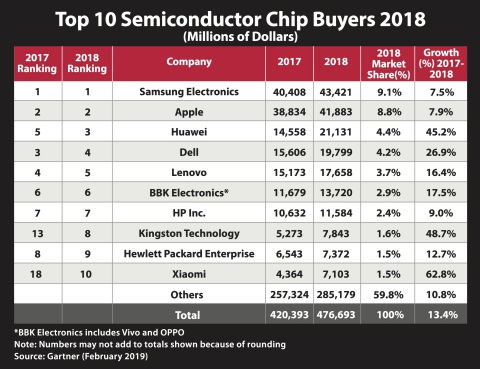 Kingston among the top 10 list of semiconductor chip buyers in 2018 (Graphic: Business Wire)