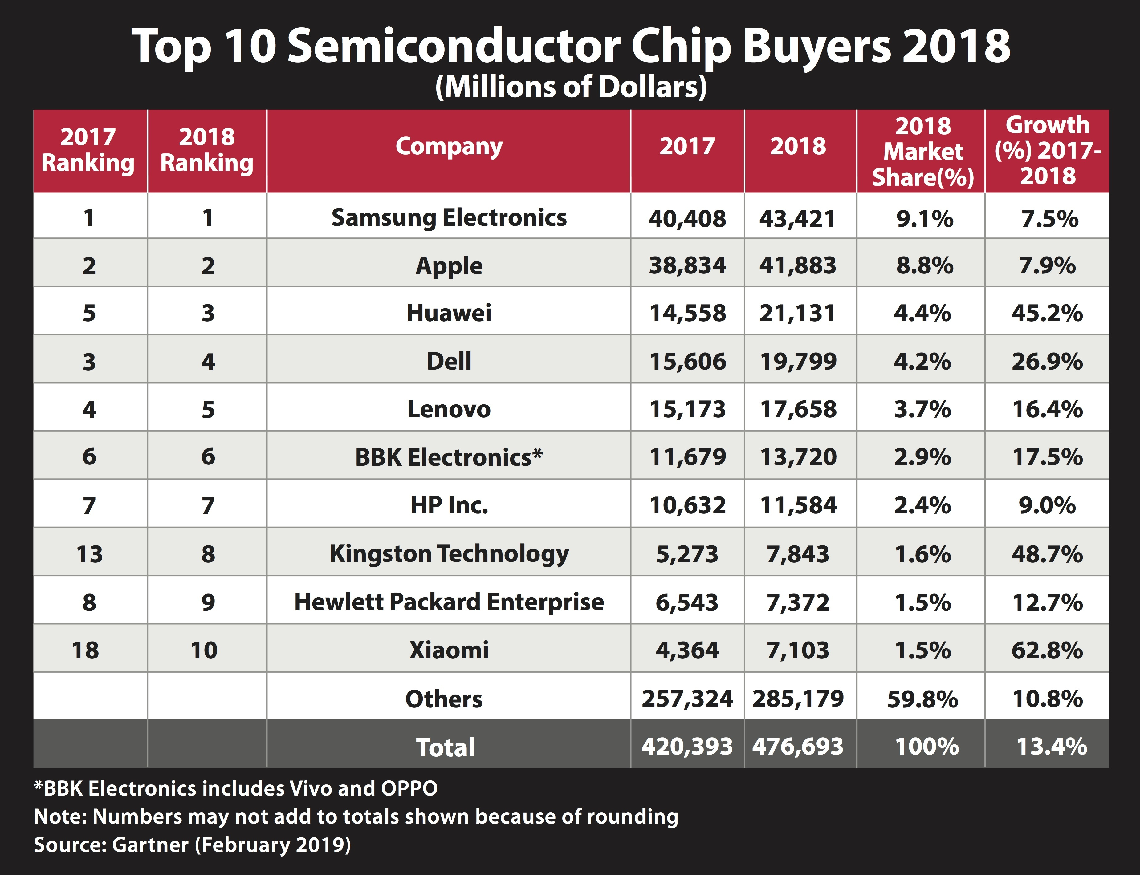 Kingston Technology Among Top 10 Semiconductor Chip Buyers
