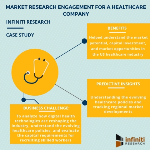 Market research engagement for a healthcare company (Graphic: Business Wire)