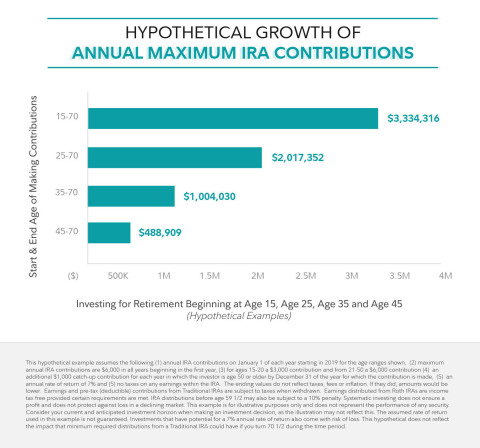 Hypothetical Growth Of Annual Maximum IRA Contributions (Graphic: Business Wire)