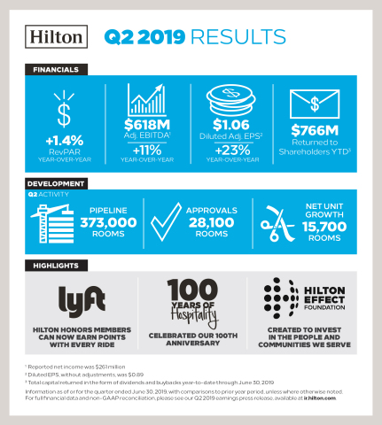 Hilton Reports Second Quarter 2019 Results (Graphic: Hilton)
