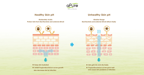 Skin pH Balanced Does Matter (Graphic: Business Wire)