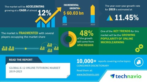 Technavio has announced its latest market research report titled global K-12 online tutoring market 2019-2023. (Graphic: Business Wire)