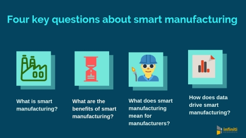 Four key questions about smart manufacturing. (Graphic: Business Wire)