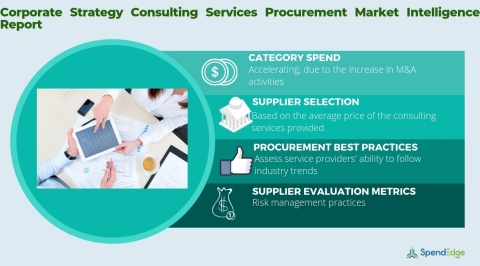 Global Corporate Strategy Consulting Services Market - Procurement Intelligence Report. (Graphic: Business Wire)