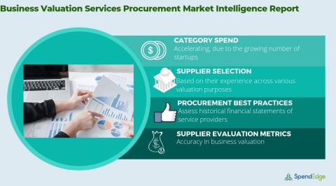 Global Business Valuation Processing Services Market - Procurement Intelligence Report. (Graphic: Business Wire)