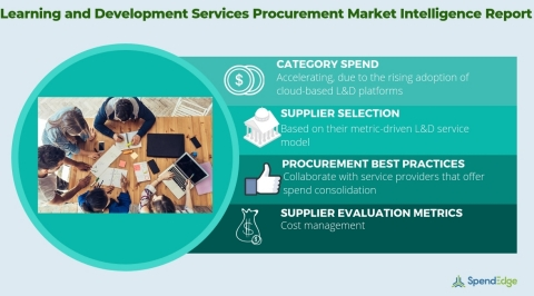 Global Learning and Development Services Category - Procurement Market Intelligence Report. (Graphic: Business Wire)