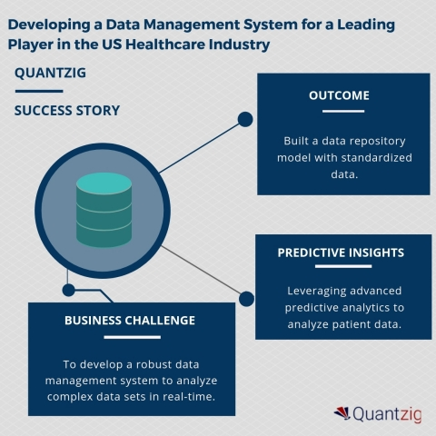 Developing a Data Management System for a Leading Player in the US Healthcare Industry (Graphic: Business Wire)