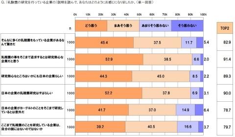 グラフ6(画像:ビジネスワイヤ)