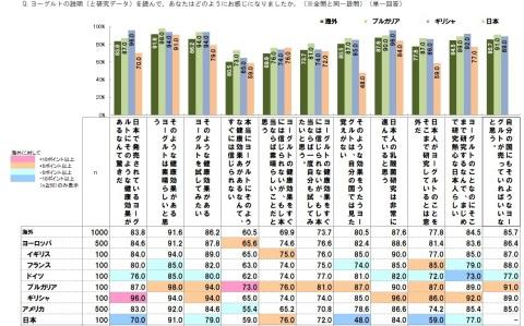 グラフ5(画像:ビジネスワイヤ)