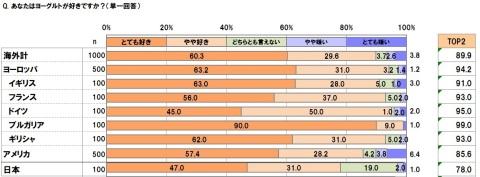 グラフ1(画像:ビジネスワイヤ)