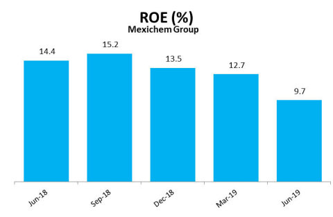 ROE (%) (Graphic: Business Wire)