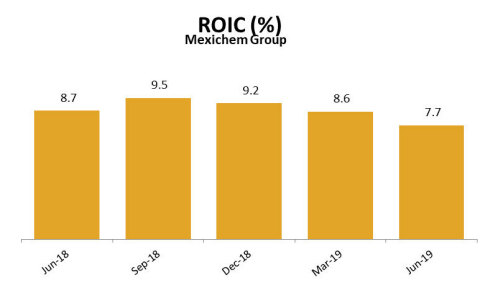 ROIC (%) (Graphic: Business Wire)