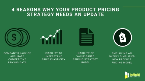 Reasons why businesses must update their product pricing strategies (Graphic: Business Wire)