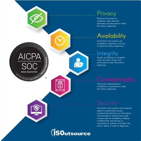 ISOutsource Attains SOC 2® — System Operations Controls for Service Organizations: Trust Services Criteria—Type 1 Attestation. (Graphic: Business Wire)