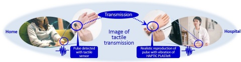 Image of tactile transmission (Graphic: Business Wire)