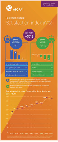Q2 2019 PFSi Infographic (Graphic: Business Wire)