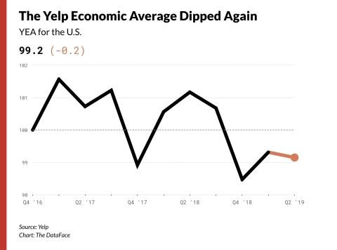 Yelp Economic Average (Graphic: Business Wire)