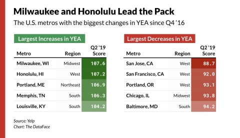 Yelp Economic Average finds the U.S. metros with the biggest changes since Q4 2016. (Graphic: Business Wire)