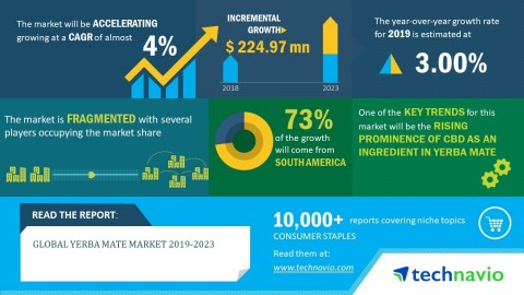 Technavio has announced its latest market research report titled global yerba mate market 2019-2023. (Graphic: Business Wire)