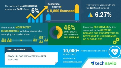 Technavio has announced its latest market research report titled global blood viscometer market 2019-2023. (Graphic: Business Wire)