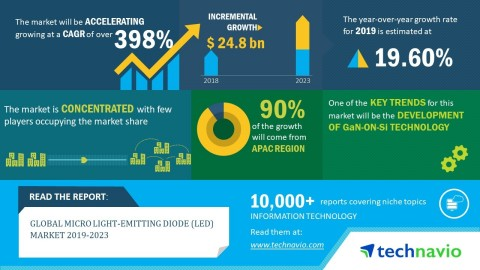 Technavio has announced its latest market research report titled global micro light-emitting diode (LED) market 2019-2023. (Graphic: Business Wire)